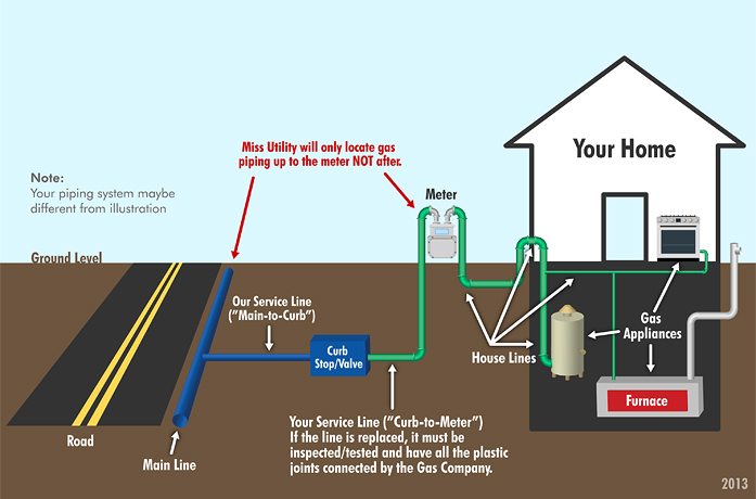 how to connect water gas and electricity to 3 houses